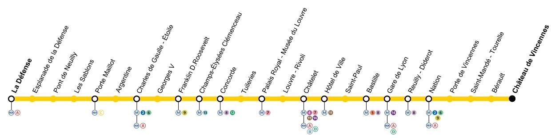 Plan Ligne 1 métro de Paris