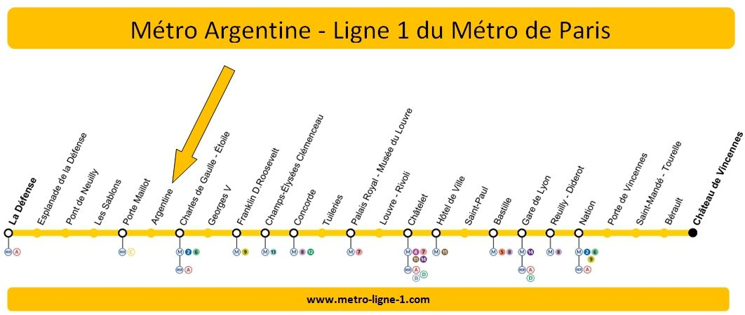 Plan Ligne 1 métro Argentine