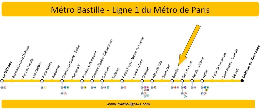 Plan Ligne 1 métro Bastille