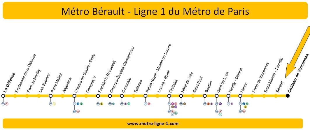 Plan Ligne 1 métro Bérault