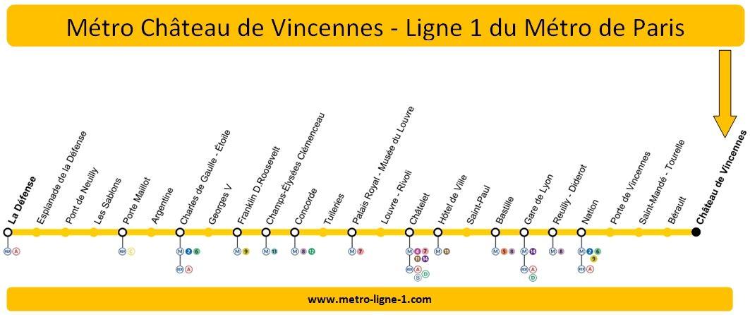 Plan Ligne 1 métro Château de Vincennes