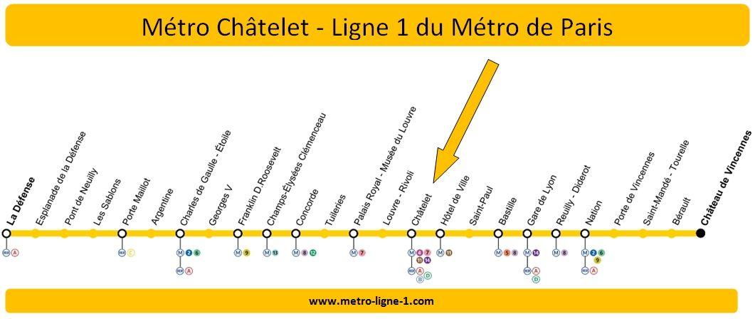 Plan Ligne 1 métro Châtelet