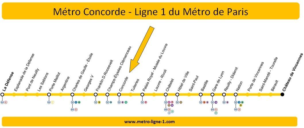 Plan Ligne 1 métro Concorde