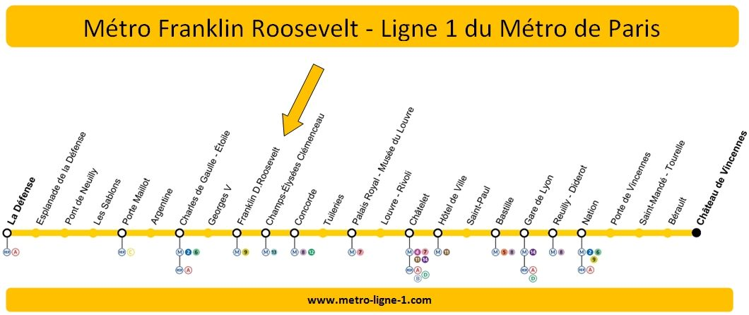 Plan Ligne 1 métro Franklin Roosevelt