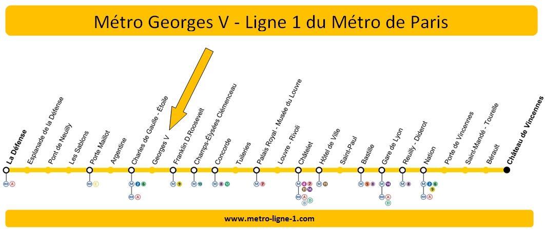 Plan Ligne 1 métro George V
