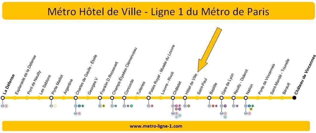Plan Ligne 1 métro Hôtel de Ville