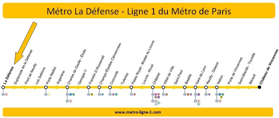 Plan Ligne 1 métro la Défense