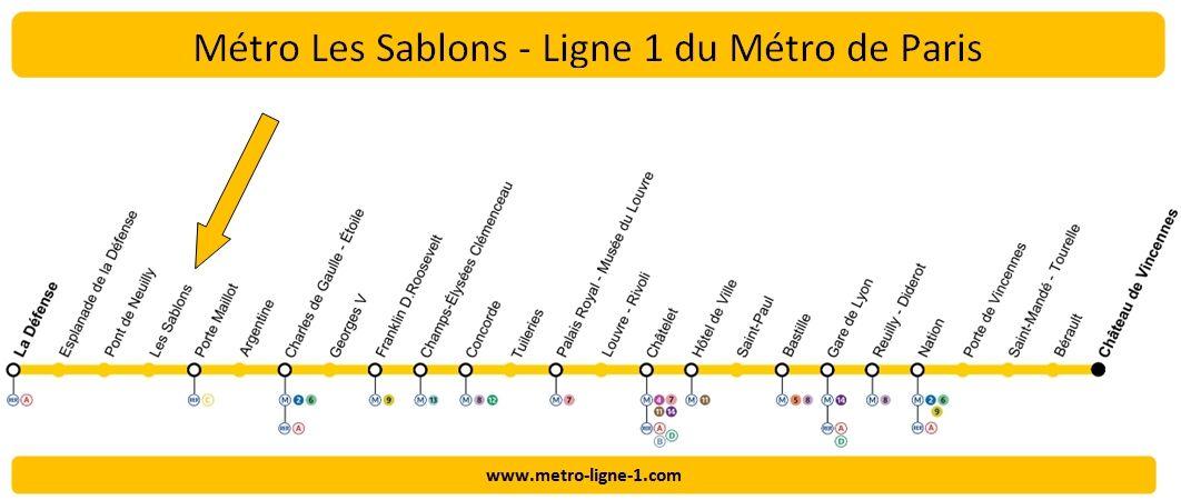 Plan Ligne 1 métro Les Sablons