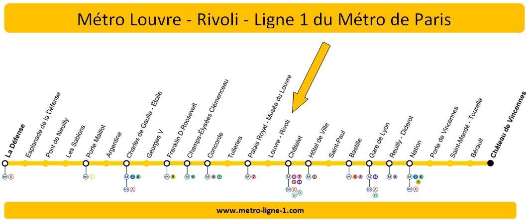 Plan Ligne 1 métro Louvre - Rivoli