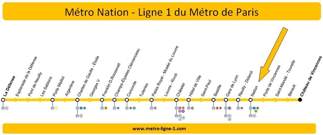 Plan Ligne 1 métro Nation