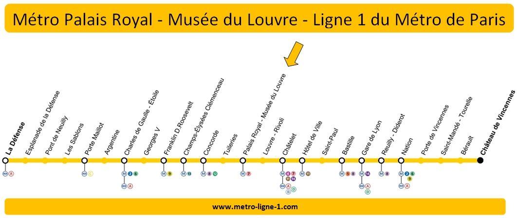 Plan Ligne 1 métro Palais Royal - Musée du Louvre