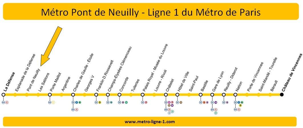 Plan Ligne 1 métro Pont de Neuilly