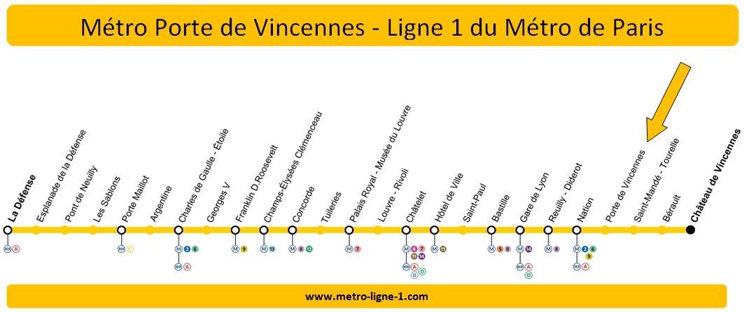 Plan Ligne 1 métro Porte de Vincennes