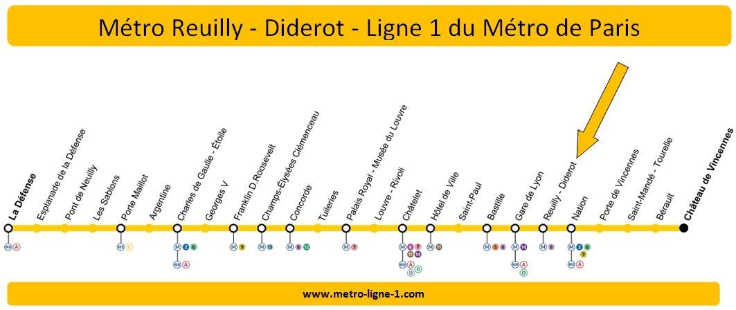 Plan Ligne 1 métro Reuilly-Diderot