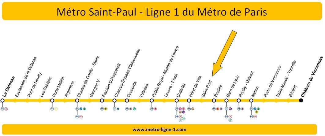 Plan Ligne 1 métro Saint-Paul
