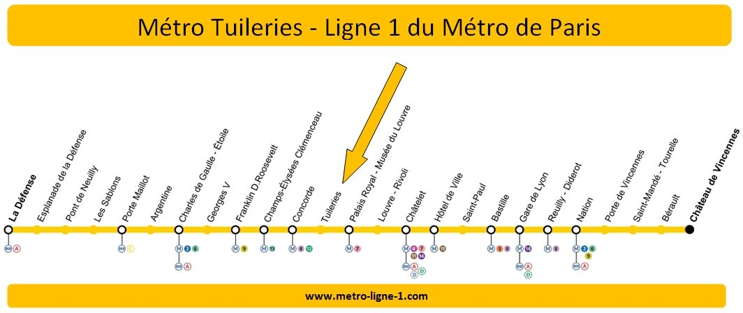 Plan Ligne 1 métro Tuileries